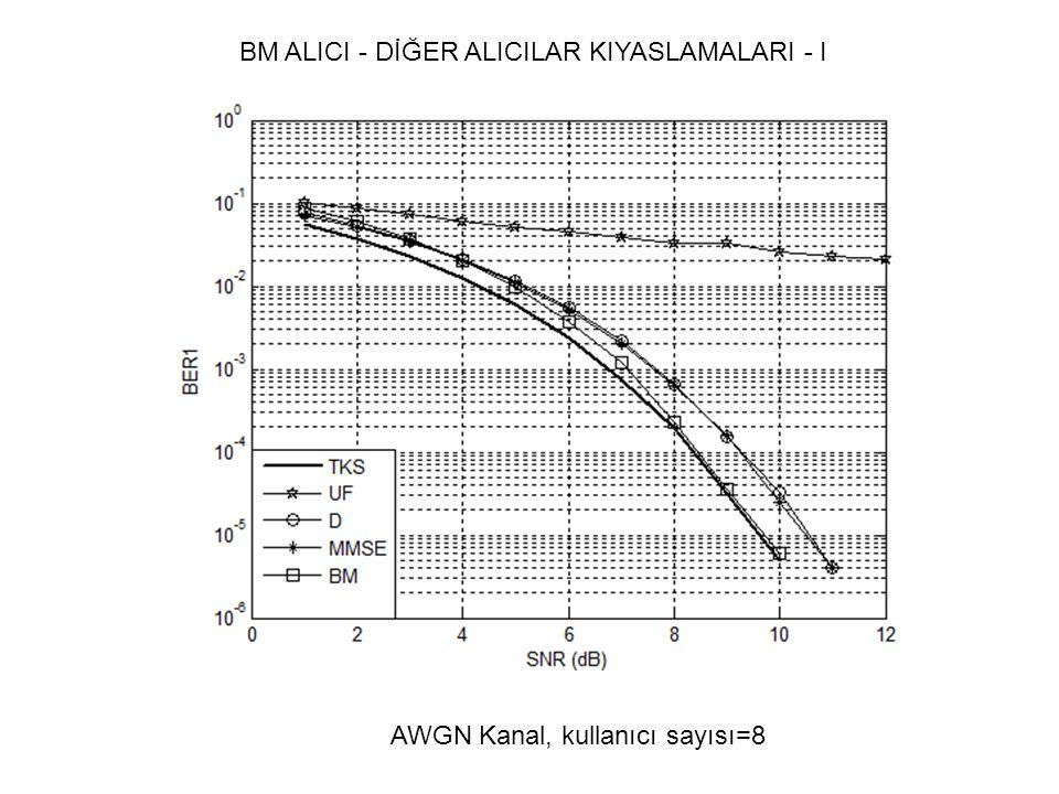 BM ALICI - DİĞER ALICILAR KIYASLAMALARI - I AWGN Kanal, kullanıcı sayısı=8