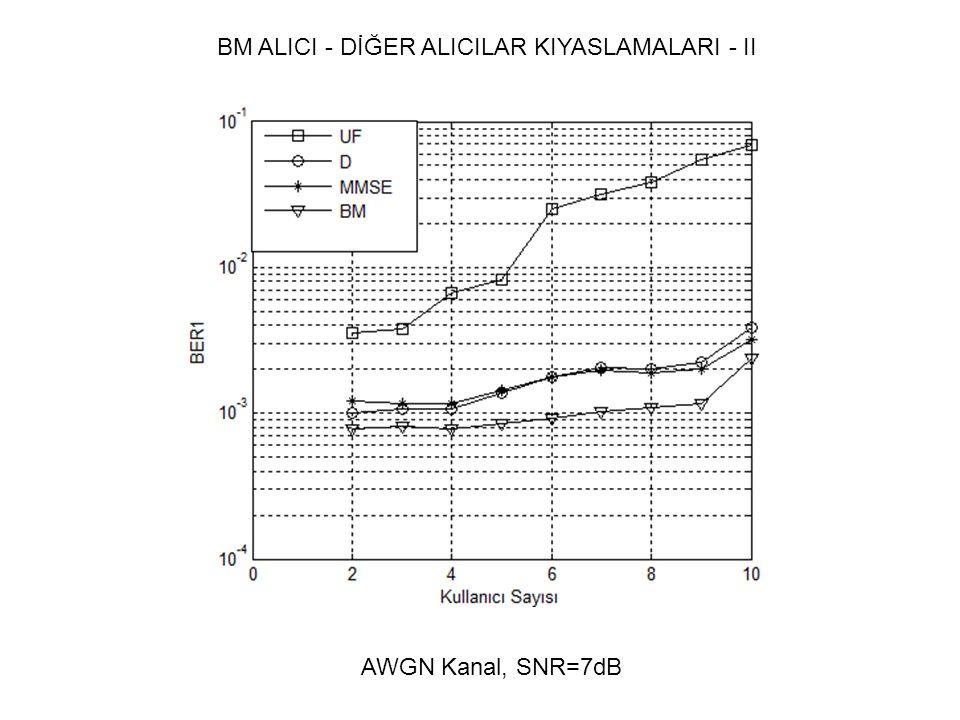 BM ALICI - DİĞER ALICILAR KIYASLAMALARI - II AWGN Kanal, SNR=7dB
