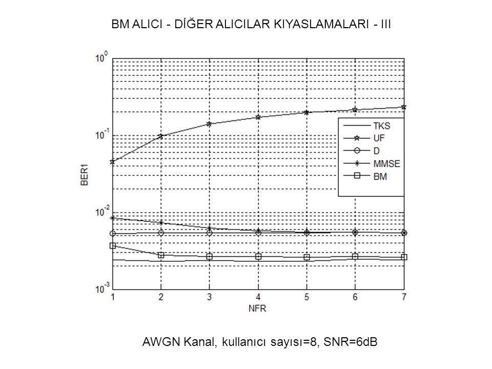 BM ALICI - DİĞER ALICILAR KIYASLAMALARI - III AWGN Kanal, kullanıcı sayısı=8, SNR=6dB