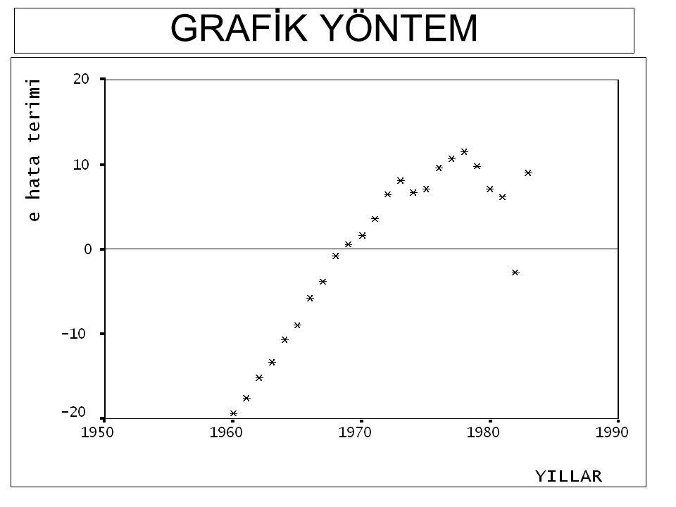 Grafik Yöntem, Durbin-Watson testi, Breusch-Godfrey testi,, OTOKORELASYONUN BELİRLENME YÖNTEMLERİ