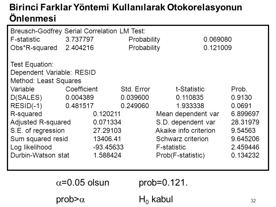 (Kar t – Kar t-1 ) = b 2 (Satış t – Satış t-1 ) + v t Dependent Variable: (Kar t – Kar t-1 ) Method: Least Squares Sample(adjusted): 1975 1994 Include