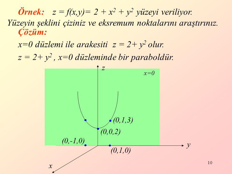 10 Örnek:z = f(x,y)= 2 + x 2 + y 2 yüzeyi veriliyor.