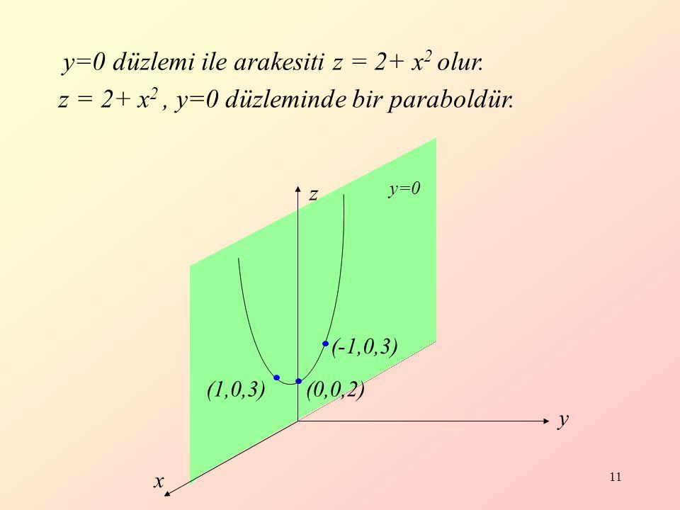 11 y=0 düzlemi ile arakesiti z = 2+ x 2 olur.z = 2+ x 2, y=0 düzleminde bir paraboldür.