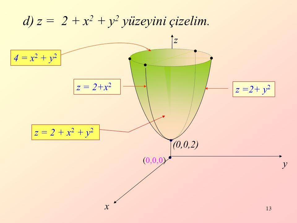 13 z y x (0,0,0) d) z = 2 + x 2 + y 2 yüzeyini çizelim.