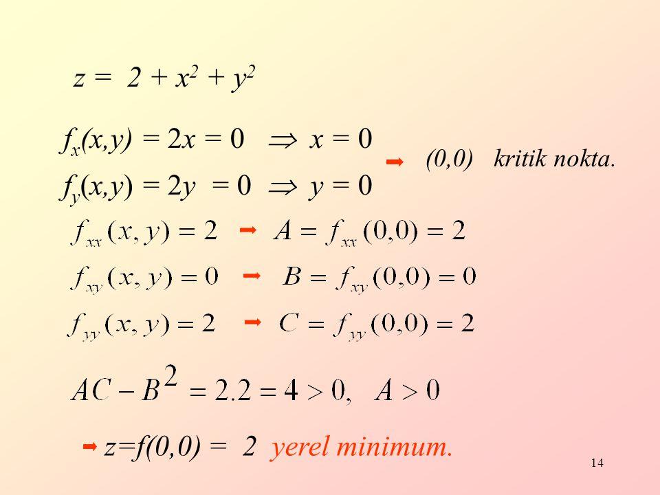 14 f x (x,y) = 2x = 0  x = 0 f y (x,y) = 2y = 0  y = 0 (0,0) kritik nokta.
