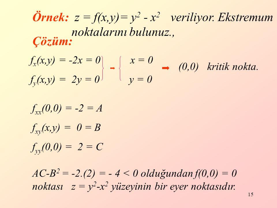 15 Örnek: AC-B 2 = -2.(2) = - 4 < 0 olduğundan f(0,0) = 0 noktası z = y 2 -x 2 yüzeyinin bir eyer noktasıdır.
