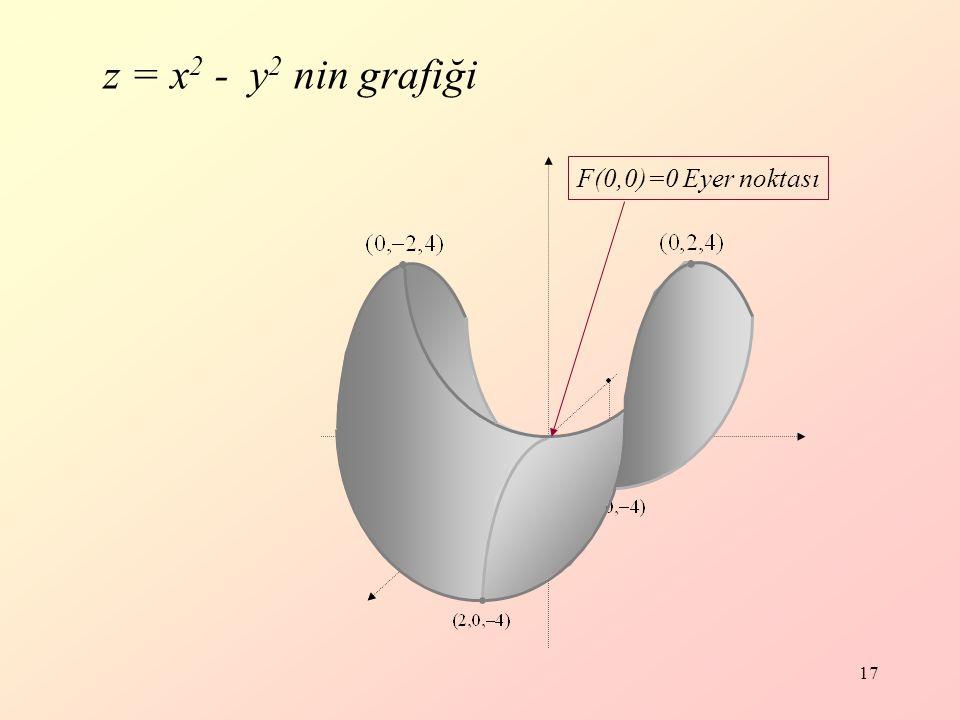 17 z = x 2 - y 2 nin grafiği F(0,0)=0 Eyer noktası