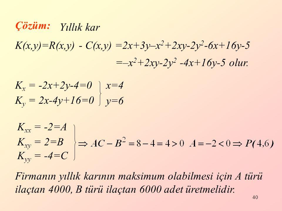 40 Çözüm: Yıllık kar K(x,y)=R(x,y) - C(x,y) =2x+3y–x 2 +2xy-2y 2 -6x+16y-5 K x = -2x+2y-4=0 =–x 2 +2xy-2y 2 -4x+16y-5 olur.