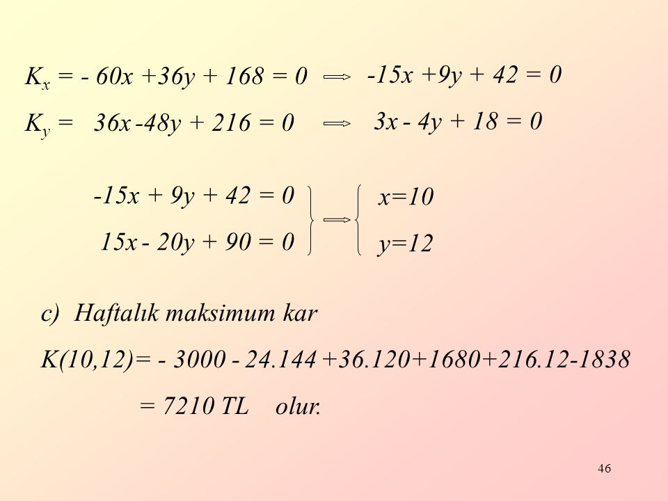 46 K x = - 60x +36y + 168 = 0 K y = 36x -48y + 216 = 0 -15x +9y + 42 = 0 3x - 4y + 18 = 0 -15x + 9y + 42 = 0 15x - 20y + 90 = 0 x=10 y=12 c)Haftalık maksimum kar K(10,12)= - 3000 - 24.144 +36.120+1680+216.12-1838 = 7210 TL olur.