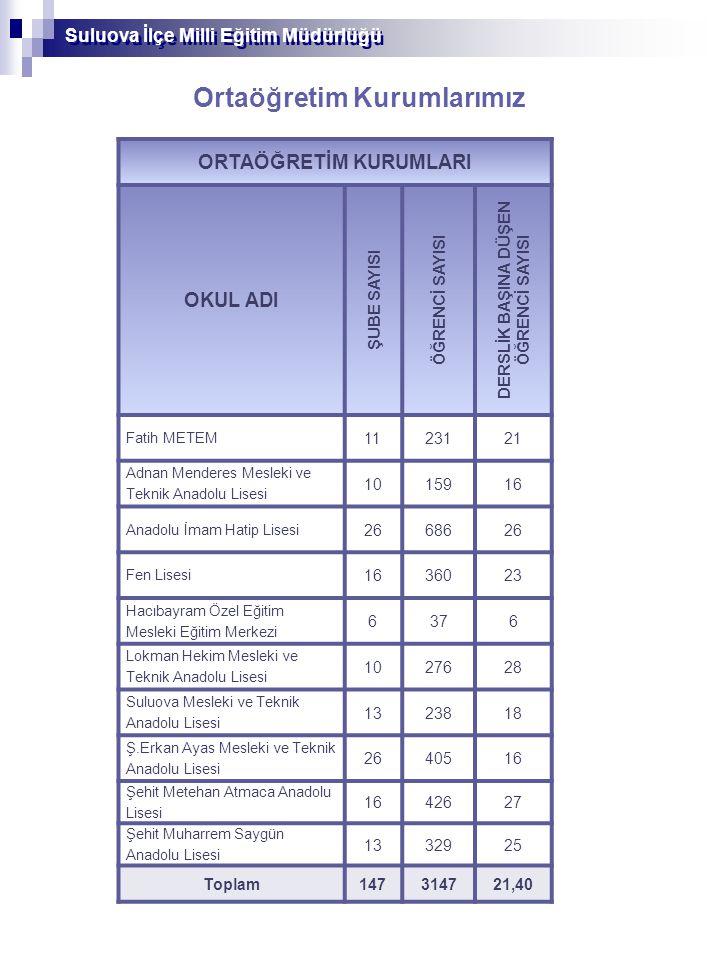 Ortaöğretim Kurumlarımız ORTAÖĞRETİM KURUMLARI OKUL ADI ŞUBE SAYISI ÖĞRENCİ SAYISI DERSLİK BAŞINA DÜŞEN ÖĞRENCİ SAYISI Fatih METEM 1123121 Adnan Menderes Mesleki ve Teknik Anadolu Lisesi 1015916 Anadolu İmam Hatip Lisesi 2668626 Fen Lisesi 1636023 Hacıbayram Özel Eğitim Mesleki Eğitim Merkezi 6376 Lokman Hekim Mesleki ve Teknik Anadolu Lisesi 1027628 Suluova Mesleki ve Teknik Anadolu Lisesi 1323818 Ş.Erkan Ayas Mesleki ve Teknik Anadolu Lisesi 2640516 Şehit Metehan Atmaca Anadolu Lisesi 1642627 Şehit Muharrem Saygün Anadolu Lisesi 1332925 Toplam147314721,40 Suluova İlçe Milli Eğitim Müdürlüğü