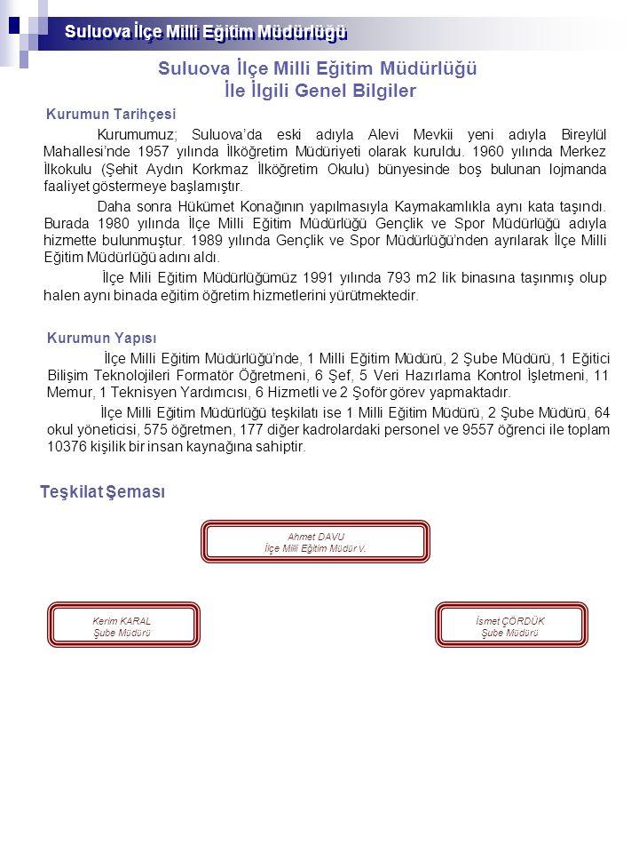 Suluova İlçe Milli Eğitim Müdürlüğü İlçe Milli Eğitim Müdürlüğü Personel Durumu S.NÜNVANLAR MEVCUT PERSONEL 1 İlçe Milli Eğitim MüdürüAhmet DAVU 2 Şube Müdürleri Kerim KARAL İsmet ÇÖRDÜK 3 Eğitici Bilişim Teknolojileri Formatörü 1 4 Şef 6 5 Memur 11 6 Veri Hazırlama Kontrol İşletmeni 5 7 Yardımcı Hizmetler 6 9 Teknisyen Yardımcısı 1 10 Şoför 2 TOPLAM35