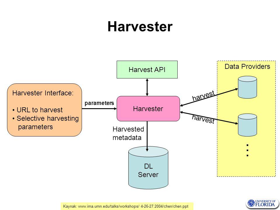 Harvester Interface Kaynak: www.ima.umn.edu/talks/workshops/ 4-26-27.2004/chen/chen.ppt