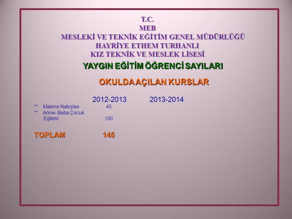 YAYGIN EĞİTİM ÖĞRENCİ SAYILARI OKULDA AÇILAN KURSLAR 2012-2013 2013-2014 ** Makine Nakışları 45 ** Anne- Baba Çocuk Eğitimi 100 TOPLAM 145 T.C.MEB MESLEKİ VE TEKNİK EĞİTİM GENEL MÜDÜRLÜĞÜ MESLEKİ VE TEKNİK EĞİTİM GENEL MÜDÜRLÜĞÜ HAYRİYE ETHEM TURHANLI KIZ TEKNİK VE MESLEK LİSESİ