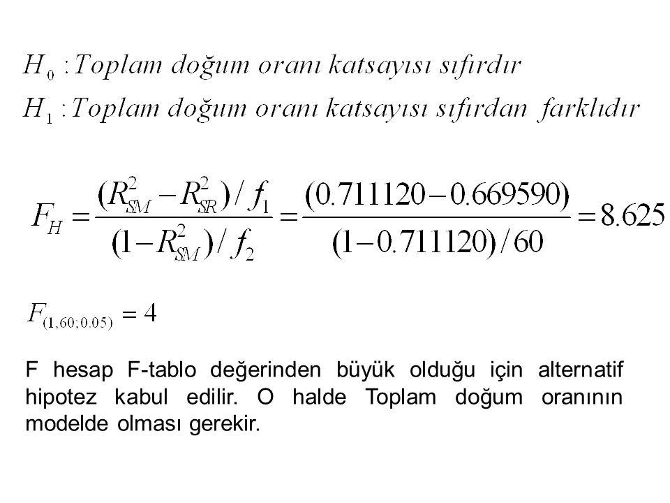 F hesap F-tablo değerinden büyük olduğu için alternatif hipotez kabul edilir.