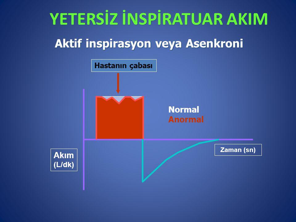 YETERSİZ İNSPİRATUAR AKIM Akım (L/dk) Zaman (sn) Normal Anormal Aktif inspirasyon veya Asenkroni Hastanın çabası