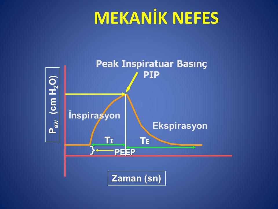 MEKANİK NEFES İnspirasyon Ekspirasyon P aw (cm H 2 O) Zaman (sn) } TITI Peak Inspiratuar Basınç PIP PEEP TETE