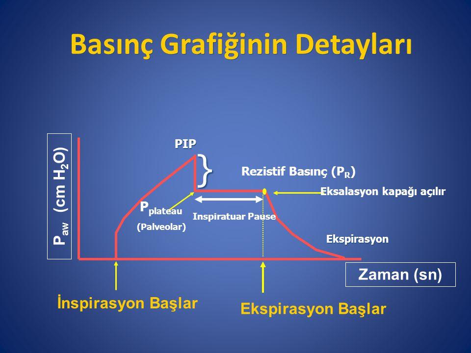 Basınç Grafiğinin Detayları Ekspirasyon Başlar P aw (cm H 2 O) Zaman (sn) İnspirasyon Başlar PIP P plateau (Palveolar) Rezistif Basınç (P R ) } Eksalasyon kapağı açılırEkspirasyon Inspiratuar Pause