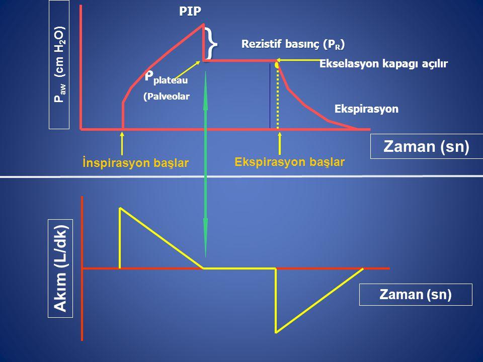 Ekspirasyon başlar ) P aw (cm H 2 O) Zaman (sn) İnspirasyon başlar PIP P plateau (Palveolar Rezistif basınç (P R ) } Ekselasyon kapagı açılır Ekspirasyon Akım (L/dk) Zaman (sn)