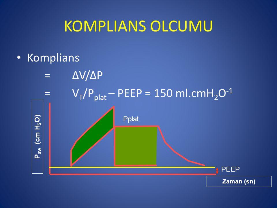 KOMPLIANS OLCUMU Komplians =ΔV/ΔP =V T /P plat – PEEP = 150 ml.cmH 2 O -1 P aw (cm H 2 O) Zaman (sn) PEEP Pplat