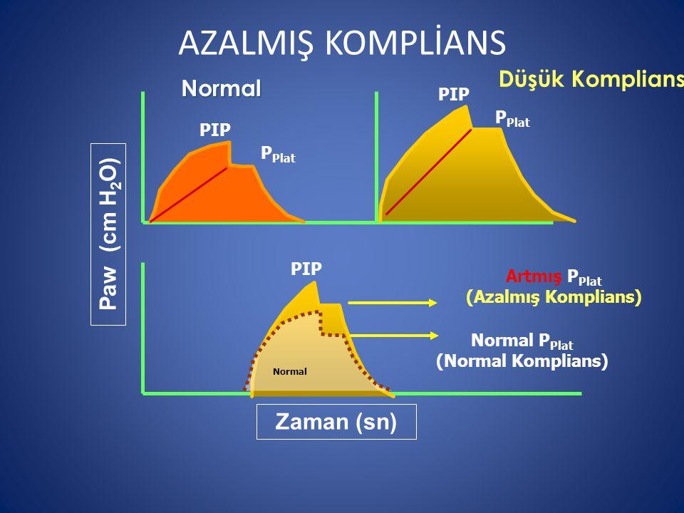 Zaman (sn) Paw (cm H 2 O) Düşük Komplians PIP P Plat Normal PIP P Plat Normal P Plat (Normal Komplians) Artmış P Plat (Azalmış Komplians) Normal PIP AZALMIŞ KOMPLİANS