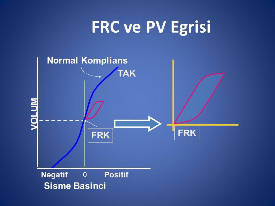 FRC ve PV Egrisi FRK VOLUM TAK NegatifPositif 0 Sisme Basinci Normal Komplians FRK