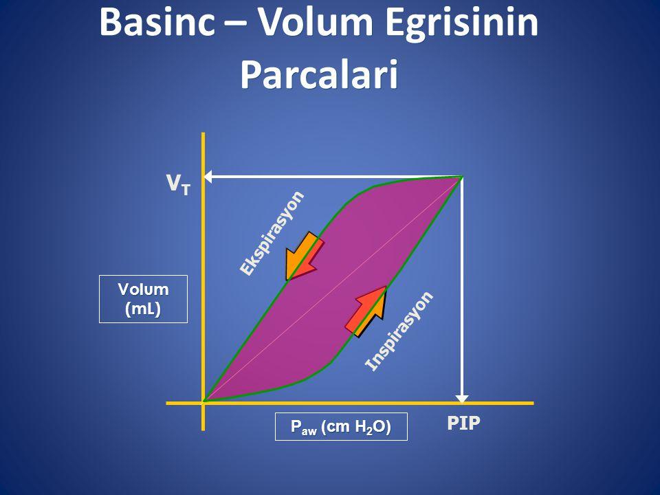 Basinc – Volum Egrisinin Parcalari Volum (mL) Inspirasyon Ekspirasyon PIP VTVT P aw (cm H 2 O)