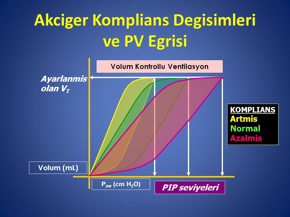 Akciger Komplians Degisimleri ve PV Egrisi Volum (mL) PIP seviyeleri Ayarlanmis olan V T P aw (cm H 2 O) KOMPLIANS Artmis Normal Azalmis KOMPLIANS Artmis Normal Azalmis Volum Kontrollu Ventilasyon