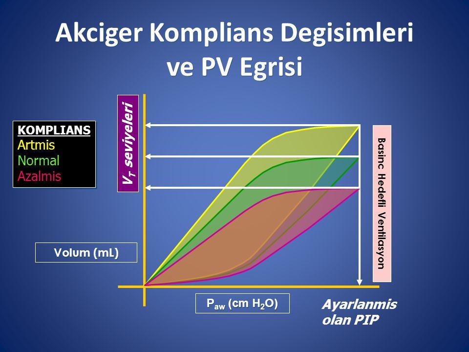 Volum (mL) Ayarlanmis olan PIP V T seviyeleri P aw (cm H 2 O) KOMPLIANS Artmis Normal Azalmis KOMPLIANS Artmis Normal Azalmis Basinc Hedefli Ventilasyon Akciger Komplians Degisimleri ve PV Egrisi