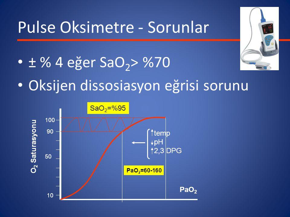 Pulse Oksimetre - Sorunlar ± % 4 eğer SaO 2 > %70 Oksijen dissosiasyon eğrisi sorunu temp pH 2,3 DPG PaO 2 O 2 Saturasyonu 10 50 100 90 SaO 2 =%95 PaO 2 =60-160