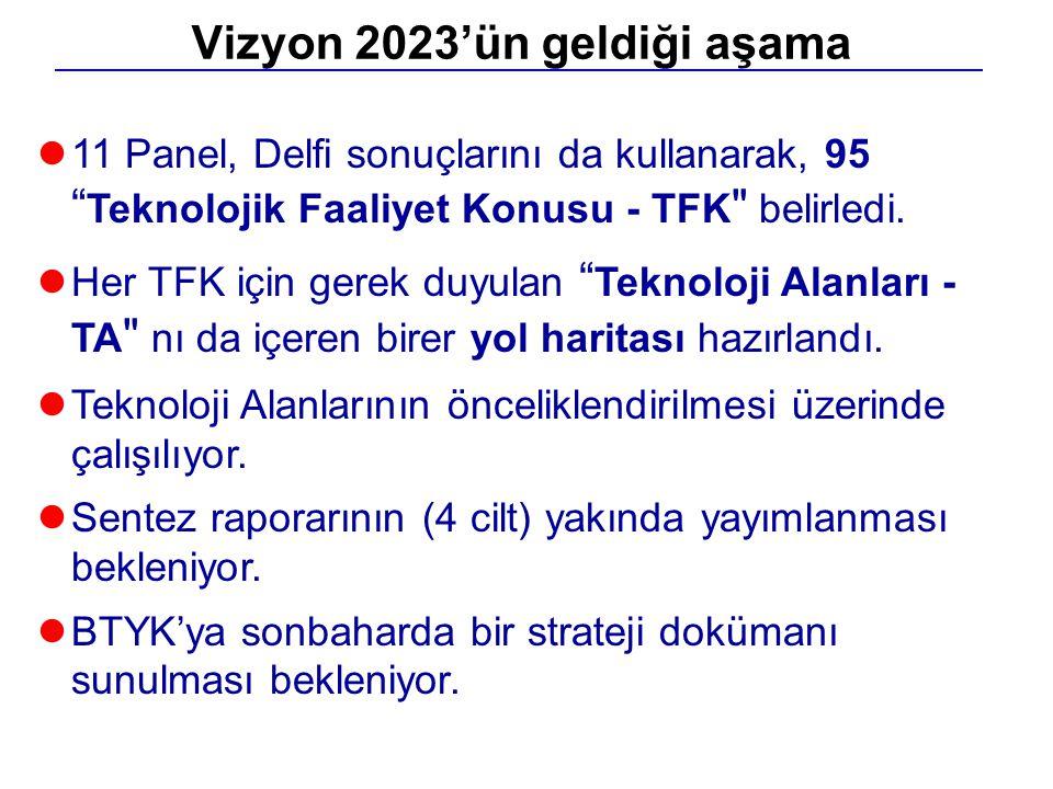 """l11 Panel, Delfi sonuçlarını da kullanarak, 95 """" Teknolojik Faaliyet Konusu - TFK"""