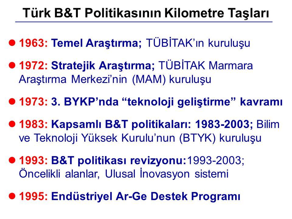 """l1963: Temel Araştırma; TÜBİTAK'ın kuruluşu l1972: Stratejik Araştırma; TÜBİTAK Marmara Araştırma Merkezi'nin (MAM) kuruluşu l1973: 3. BYKP'nda """"tekno"""