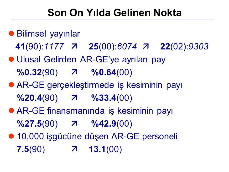 lBilimsel yayınlar 41(90):1177  25(00):6074  22(02):9303 lUlusal Gelirden AR-GE'ye ayrılan pay %0.32(90)  %0.64(00) lAR-GE gerçekleştirmede iş kesi