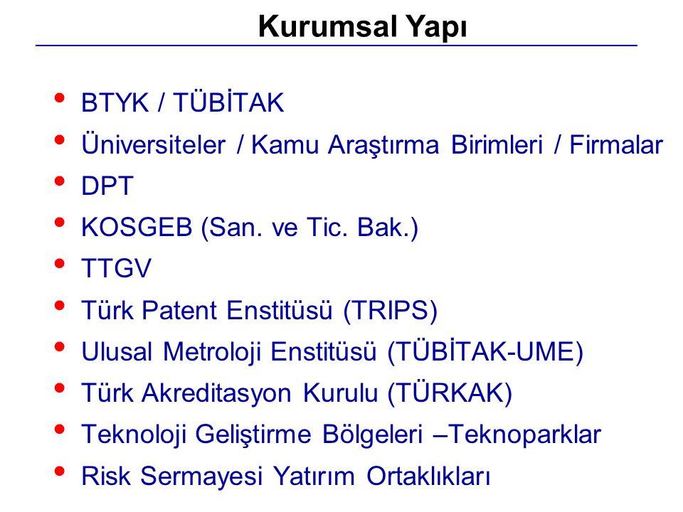 BTYK / TÜBİTAK Üniversiteler / Kamu Araştırma Birimleri / Firmalar DPT KOSGEB (San. ve Tic. Bak.) TTGV Türk Patent Enstitüsü (TRIPS) Ulusal Metroloji