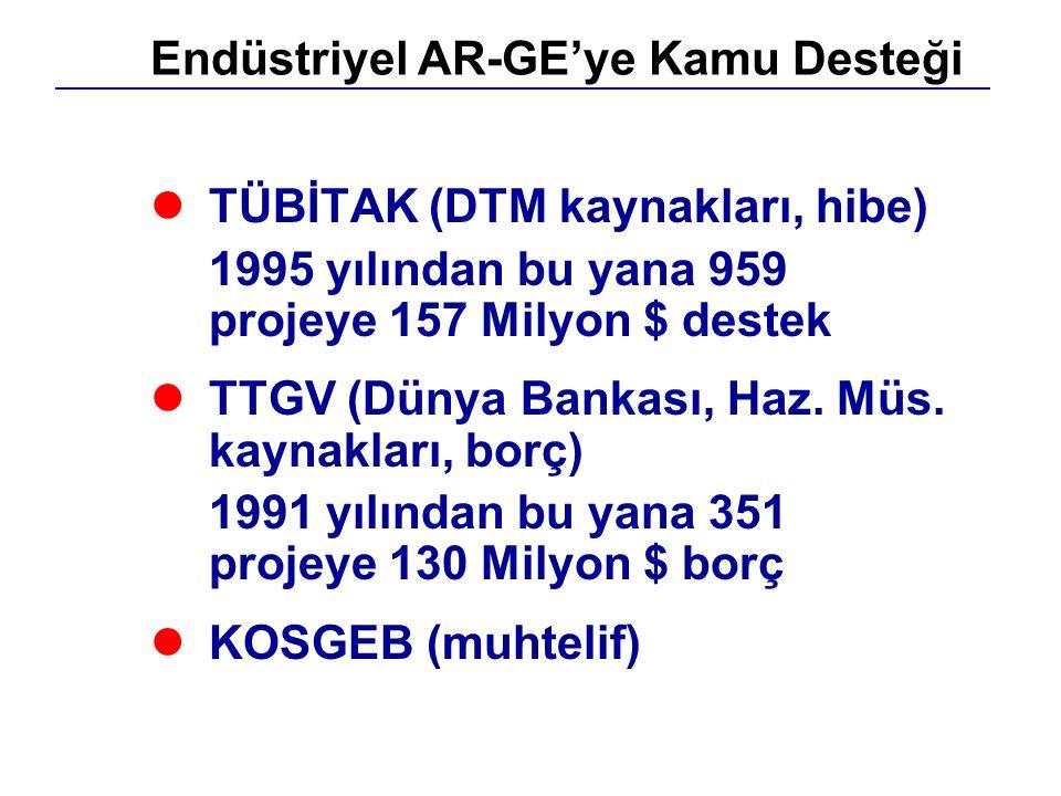 lTÜBİTAK (DTM kaynakları, hibe) 1995 yılından bu yana 959 projeye 157 Milyon $ destek lTTGV (Dünya Bankası, Haz. Müs. kaynakları, borç) 1991 yılından