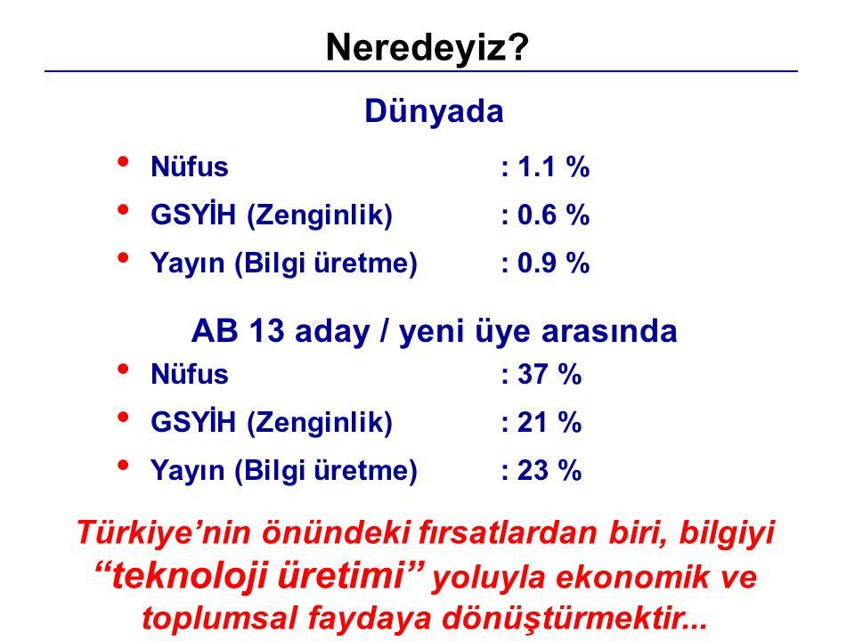 Dünyada Nüfus: 1.1 % GSYİH (Zenginlik): 0.6 % Yayın (Bilgi üretme): 0.9 % AB 13 aday / yeni üye arasında Nüfus: 37 % GSYİH (Zenginlik) : 21 % Yayın (B