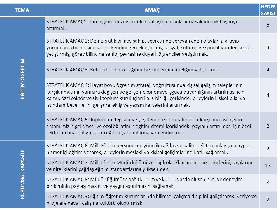 Faaliyet / Projeler Eylem Planı Faaliyet / Projeler No İlgili BölümYılMaliyet F.7.4.1.İnşaat F.7.4.2.İnşaat F.7.4.1.Öğrencilerin ihtiyaç duyulan 1 adet yurt/pansiyonun (300 kişilik) 2013 yılında hayata geçirilmesi.