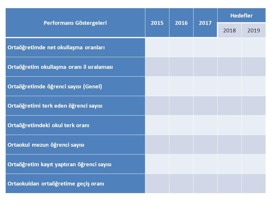 Performans Göstergeleri201520162017 Hedefler 20182019 Ortaöğretimde net okullaşma oranları Ortaöğretim okullaşma oranı il sıralaması Ortaöğretimde öğr