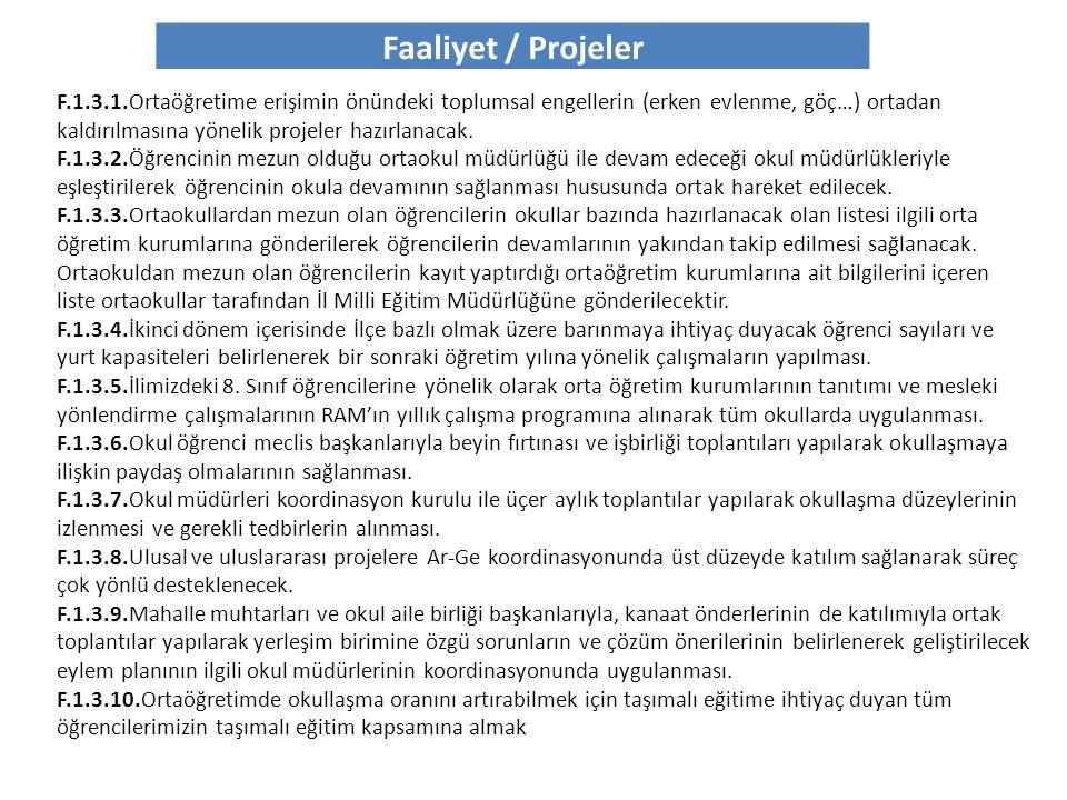 Faaliyet / Projeler F.1.3.1.Ortaöğretime erişimin önündeki toplumsal engellerin (erken evlenme, göç…) ortadan kaldırılmasına yönelik projeler hazırlan