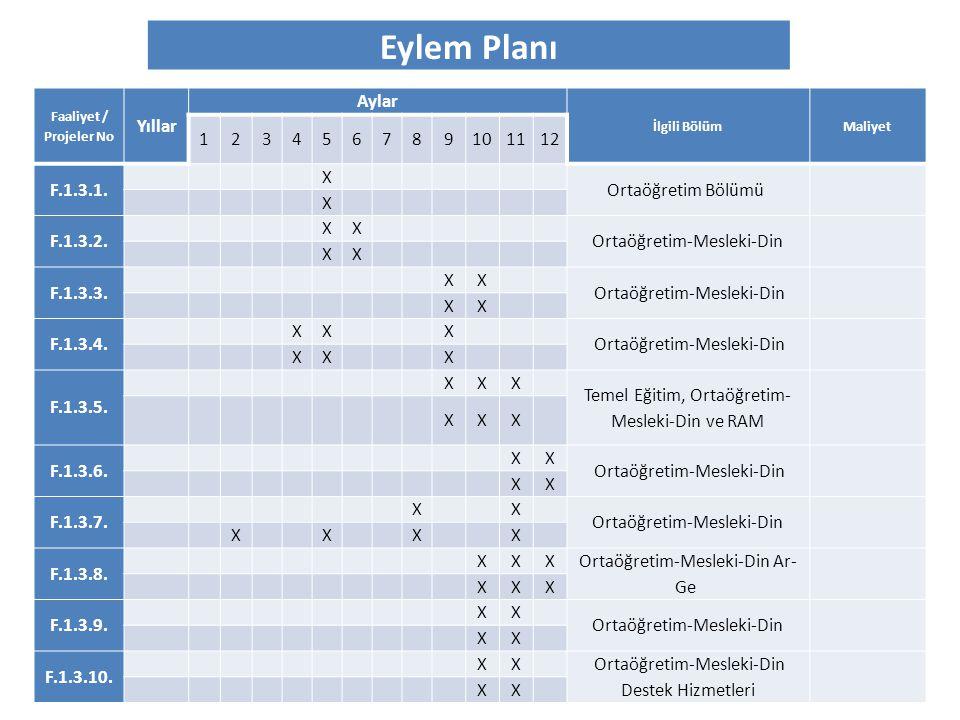 Eylem Planı Faaliyet / Projeler No Yıllar Aylar İlgili BölümMaliyet 123456789101112 F.1.3.1. X Ortaöğretim Bölümü X F.1.3.2. XX Ortaöğretim-Mesleki-Di