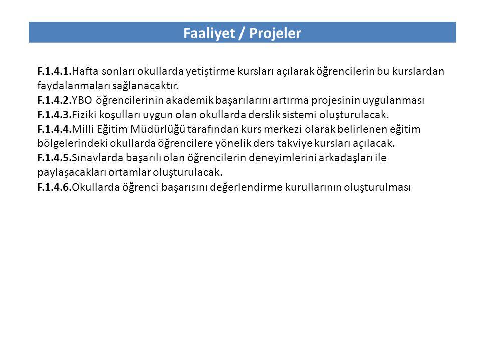 Faaliyet / Projeler F.1.4.1.Hafta sonları okullarda yetiştirme kursları açılarak öğrencilerin bu kurslardan faydalanmaları sağlanacaktır. F.1.4.2.YBO