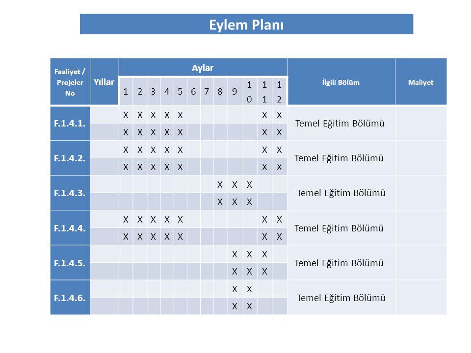 Eylem Planı Faaliyet / Projeler No Yıllar Aylar İlgili BölümMaliyet 123456789 10101 1212 F.1.4.1. XXXXXXX Temel Eğitim Bölümü XXXXXXX F.1.4.2. XXXXXXX