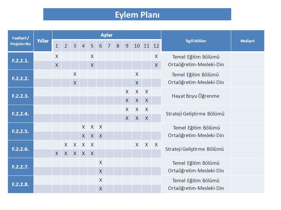 Eylem Planı Faaliyet / Projeler No Yıllar Aylar İlgili BölümMaliyet 123456789101112 F.2.2.1. XXX Temel Eğitim Bölümü Ortaöğretim-Mesleki-Din XXX F.2.2