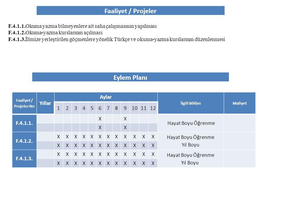 Faaliyet / Projeler Eylem Planı Faaliyet / Projeler No Yıllar Aylar İlgili BölümMaliyet 123456789101112 F.4.1.1. XX Hayat Boyu Öğrenme XX F.4.1.2. XXX