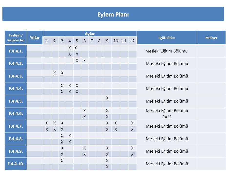 Eylem Planı Faaliyet / Projeler No Yıllar Aylar İlgili BölümMaliyet 123456789101112 F.4.4.1. XX Mesleki Eğitim Bölümü XX F.4.4.2. XX Mesleki Eğitim Bö