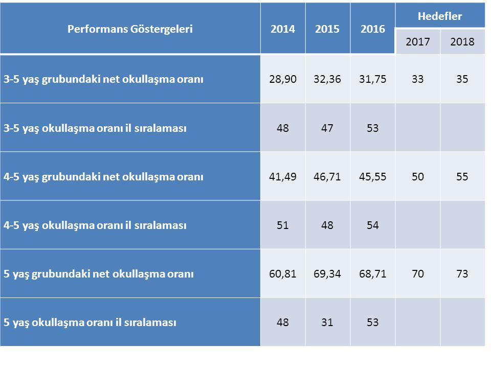 Performans Göstergeleri201420152016 Hedefler 20172018 3-5 yaş grubundaki net okullaşma oranı28,9032,3631,753335 3-5 yaş okullaşma oranı il sıralaması4