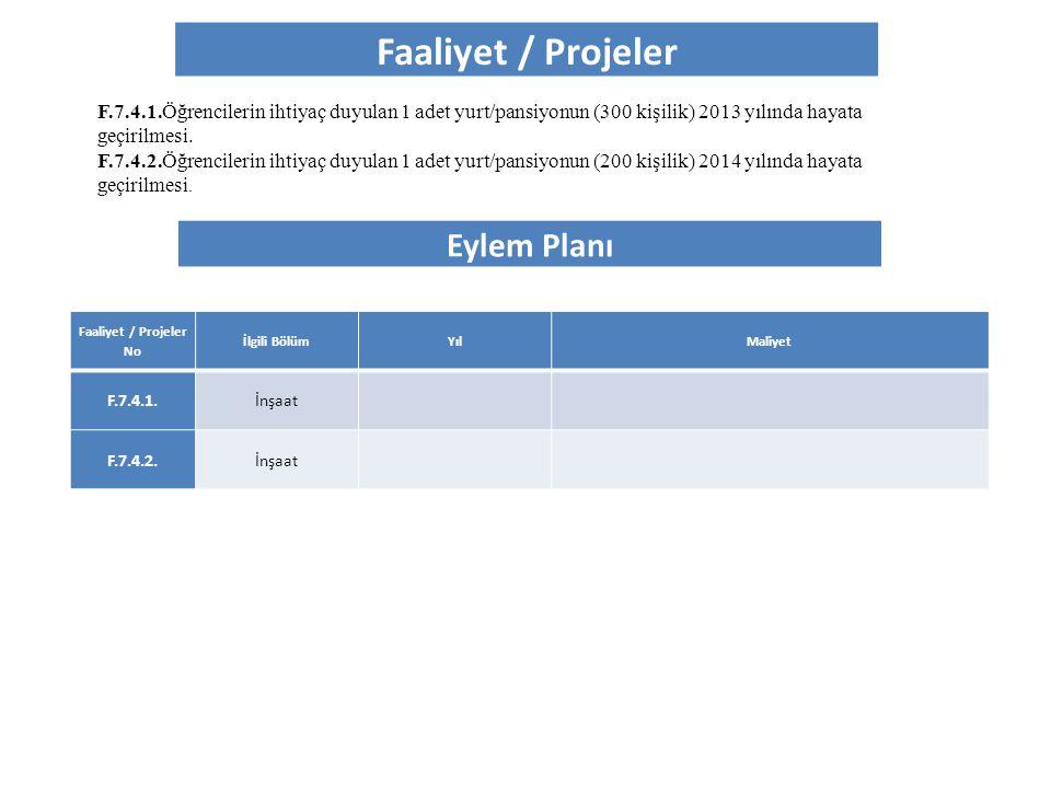 Faaliyet / Projeler Eylem Planı Faaliyet / Projeler No İlgili BölümYılMaliyet F.7.4.1.İnşaat F.7.4.2.İnşaat F.7.4.1.Öğrencilerin ihtiyaç duyulan 1 ade