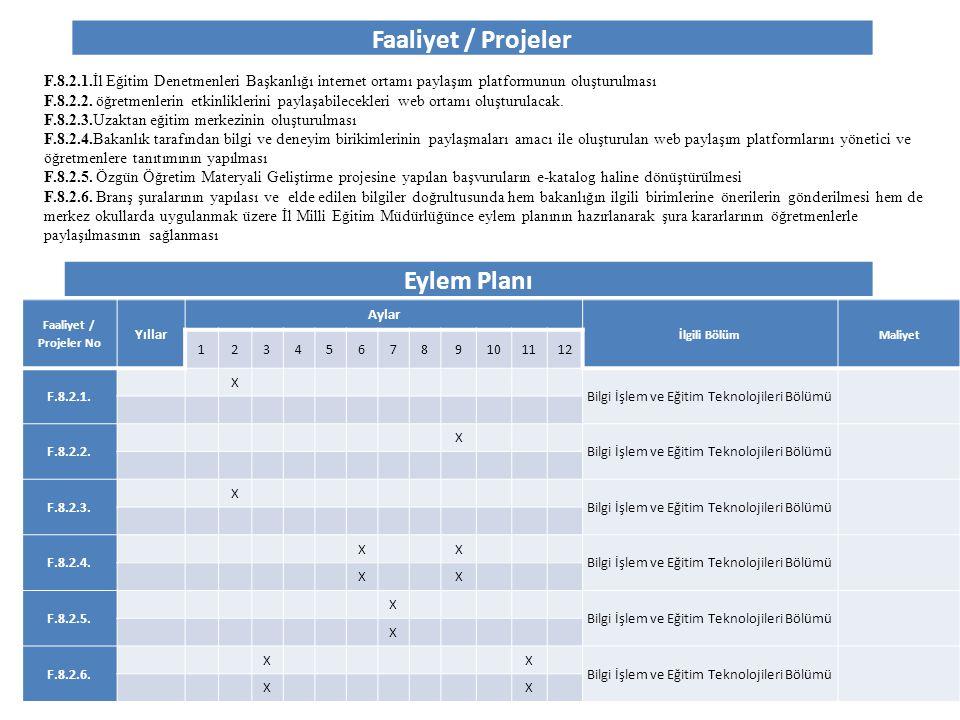 Faaliyet / Projeler Eylem Planı Faaliyet / Projeler No Yıllar Aylar İlgili BölümMaliyet 123456789101112 F.8.2.1. X Bilgi İşlem ve Eğitim Teknolojileri