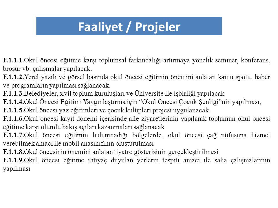 Eylem Planı Faaliyet / Projeler No Yıllar Aylar İlgili BölümMaliyet 123456789101112 F.1.1.1.