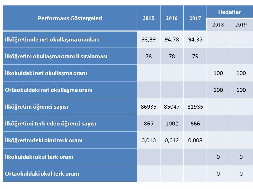 Performans Göstergeleri 201520162017 Hedefler 20182019 İlköğretimde net okullaşma oranları93,3994,7894,35 İlköğretim okullaşma oranı il sıralaması78 7