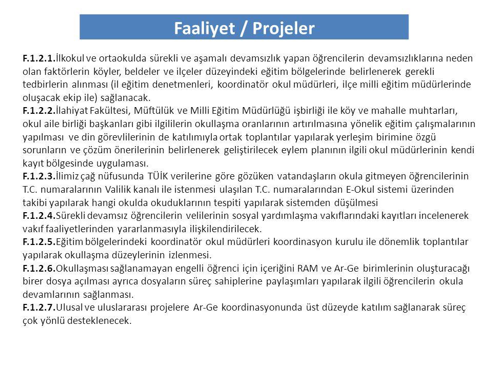 Faaliyet / Projeler F.6.1.1.İhtiyaç duyulan mahalli hizmetiçi eğitimler ile ilgili okullarda anket çalışmasının yapılması F.6.1.2.Açılan mahalli ve merkezi hizmetiçi faaliyetlerinin öğretmenlere duyurulması F.6.1.3.Eğitim görevlisi havuzunun oluşturulması F.6.1.4.İlimizde Hizmetiçi Eğitimlerin daha verimli olması için; okul öncesi, temel eğitim, ortaöğretim, özel eğitim ve yaygın eğitim kurumlarını temsilen temsilcilerin katılımıyla bir çalışma yapılarak komisyon oluşturulması F.6.1.5.Hizmetiçi eğitim merkezlerinin ilçeler düzeyinde ilçe büyüklükleri de dikkate alınarak, atölye tekniği ile yapılacak çalışmalar için hareketli sandalyelerle donatılmış en az 30 kişilik; standart eğitim ve toplantılar için sabit koltuklu en az 100 kişilik salonlar oluşturulması F.6.1.6.E-Konferans sisteminin oluşturularak, İlde düzenlenecek olan toplantı, seminer vb.